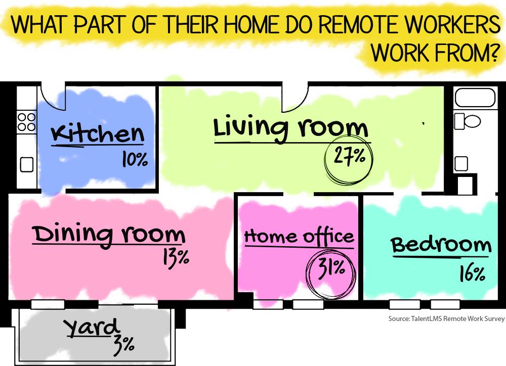 remote-work-statistics-talentlms-08